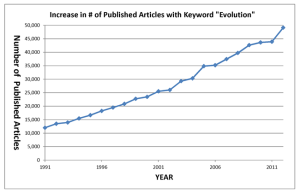 Number of Articles on Evolution Published Per Year- Graph.w650